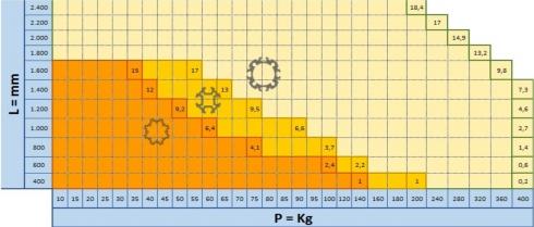 Dobór profilu w zależności od obciążeń oraz długości (wygięcie w mm na środku profilu).